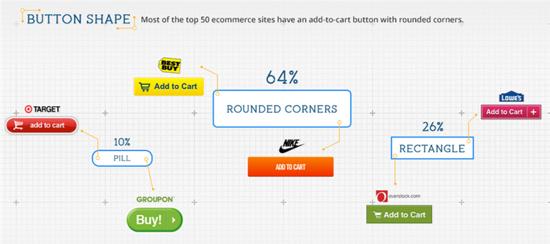 forma botón de compra tienda online