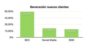Posicionamiento SEO - Posicionamiento Web en Buscadores - Iberzal