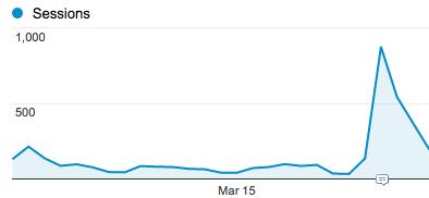 Aumento de visitas en web