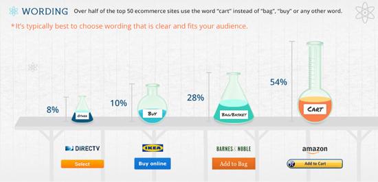 texto botón de compra tienda online