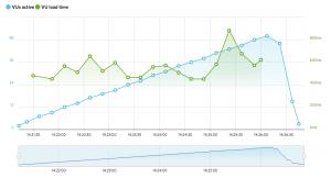 Gráfica de rendimiento del hosting de Siteground