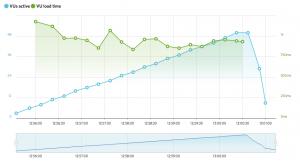 Gráfica de rendimiento de iPage Hosting
